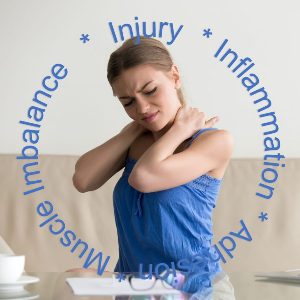 Woman suffering from cumulative injury cycle. With word art depicting the cycle of Injury, Inflammation, Adhesion , Muscle Imbalance.